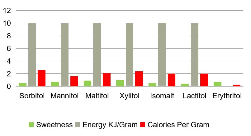 erythritol natural sweetener